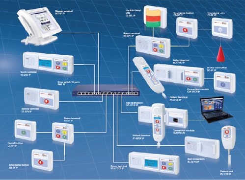 ip nurse call system 2 ip nurse call system wiring diagram efcaviation com austco nurse call wiring diagram at edmiracle.co